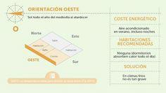 Cómo ahorrar energía en función de la orientación de la vivienda (infografía) — idealista/news