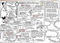 Na podsumowanie ćwiczenia klasa VIII strona 130 - 135 - mojelekcje1 Polish Language, Beautiful Notes, School Planner, School Notes, Chemistry, Hand Lettering, Back To School, Teacher, Study