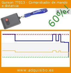 Gunson 77013 - Comprobador de mando a distancia (Automóvil). Baja 60%! Precio actual 8,19 €, el precio anterior fue de 20,38 €. http://www.adquisitio.es/gunson/77013-comprobador-mando