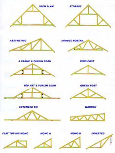 #shed #backyardshed #shedplans Wood Truss Design | what makes a truss stand up the truss depends on three main ...