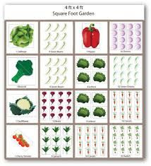 Garden Types 19 Vegetable Garden Plans & Layout Ideas That Will Inspire You – Gardening Vegetable Garden Planner, Raised Vegetable Gardens, Vegetable Garden Design, Raised Garden Beds, Raised Beds, Vegetable Gardening, Veggie Gardens, Veg Garden, Easy Garden