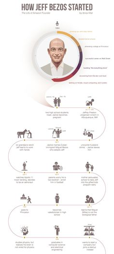 How to Create a Timeline Infographic in 6 Easy Steps – Architectural Style Life Timeline, Timeline Design, Inspiration Entrepreneur, Entrepreneur Quotes, Bill Gates Biography, Self Development, Personal Development, Create A Timeline, Timeline Infographic