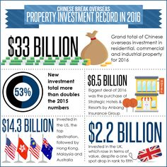 Chinese Break Overseas Property Investment Record in 2016 - Chinese real estate investment abroad more than doubled in 2016. See what the future holds at http://www.markclannachan.com/chinas-preference-foreign-real-estate-no-equal/.