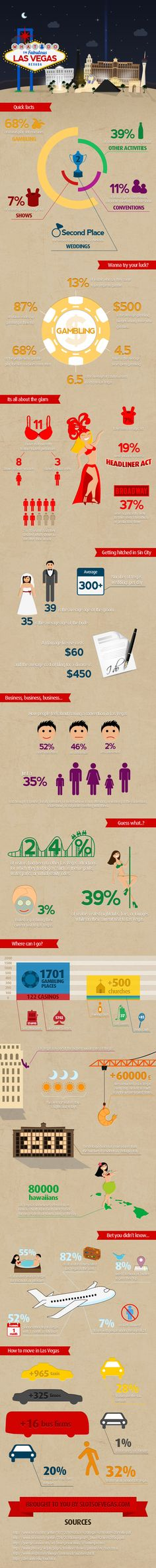 What Happens in Vegas... is on this Infographic.