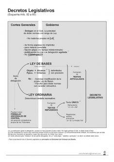 La constitucion esquema Jolly Phonics, Law, Education, Tips, Mental Map, Medicine, Vitamins, Educational Illustrations, Learning