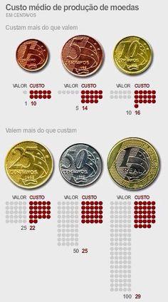 Custo médio das moedas brasileiras