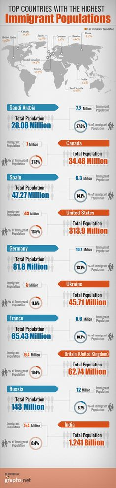 Immigrants Population In Various Popular Countries On The Globe Infographic