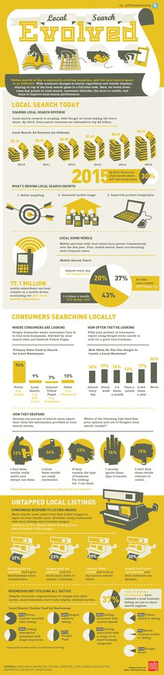 Local Search Evolved -   Today, more and more companies are livin' la vida local as online search expands and evolves at a rapid rate. Still, it's not always easy to understand the logistics of local search, from what works well with consumers to how businesses can improve their local listings. To help you leverage the local search marketing scene, MDG Advertising developed this insightful infographic to serve as a virtual road map to driving up local rankings and results.