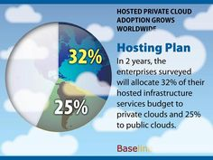 Hosted Private Cloud Adoption Grows Worldwide: Hosting Plan