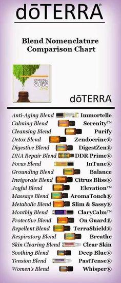 doTerra blend chart