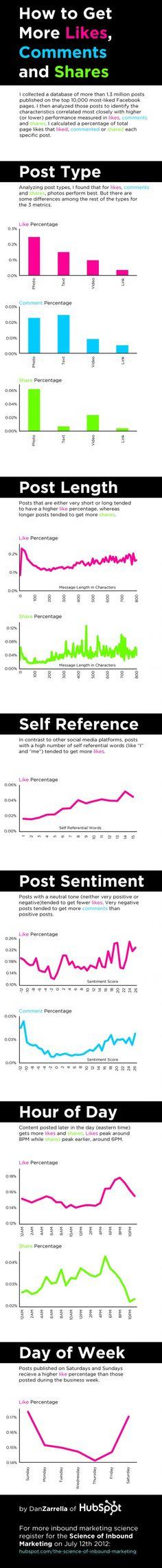 Meer likes, comments & shares op je Facebook posts? Bekijk dan de infographic van Dan Zarrella