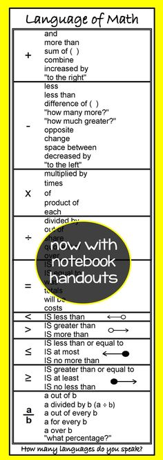 Math Symbols Colossal Poster Math Classroom School Classroom And Math