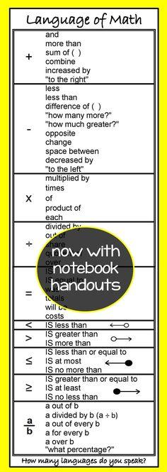Math Symbols Colossal Poster Pinterest Math Classroom School