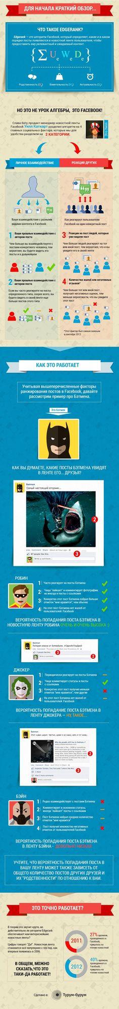 Фейсбук, ранжирование постов, социальные сети