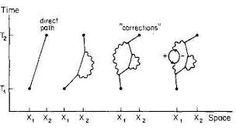 richard feynman quantum mechanics - Google Search