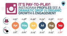 Instagram empieza a perder alcance orgánico en sus publicaciones (Haz Clic en la imagen para leer el articulo)
