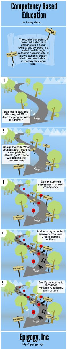 Competency Based Education in 5 easy steps   @Piktochart Infographic Editor