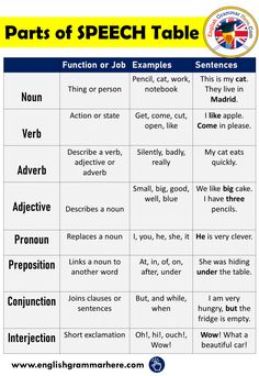 Parts of Speech in English, Definition and Examples Parts of Speech Anyone who wants to learn English should firstly recognize English Grammar Rules, Teaching English Grammar, English Sentences, English Writing Skills, English Vocabulary Words, English Language Learning, English Lessons, Articles In English Grammar, English Pronouns