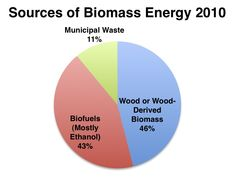 In 2010, biomass fuels provided 4% of the energy used in the United States. Of the 4% of energy used, 46% was from wood and wood-derived biomass, 43% from biofuels (mostly ethanol), and about 11% from municipal waste. Learn more about Utilizing the Earth's Energy with Biomass Energy!