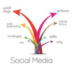 Il fenomeno dei Social Media sta coinvolgendo negli ultimi mesi un numero incredibile di utenti grazie ad un'offerta sempre più varia di strumenti di immediata condivisione globale di contenuti. Anche lo sport a livello dilettantistico sta …