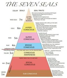Where Do You Sit in The 7 Seals of Consciousness? By Brad Wallis We hear all the time in spirituality teachings that we need to raise our consciousness as human beings. Spiritual Wisdom, Spiritual Awakening, Awakening Quotes, Positive Thinking Tips, Positive Thoughts, Levels Of Consciousness, Consciousness Quotes, Cosmic Consciousness, Collective Consciousness