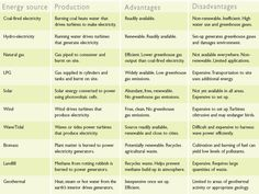 pros and cons of renewable energy essay