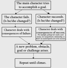 Plotting Help. How characters change and must deal with consequences.