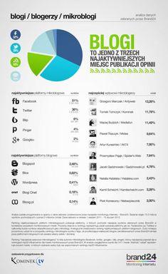 most popular blogs