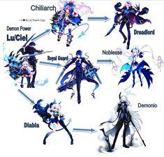 Lu/Ciel class tree