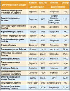 картаздоровья.ру список препаратов: 9 тыс изображений найдено в Яндекс.Картинках