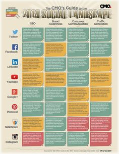 The CMO's Guide to the 2014 Social Landscape #SocialMedia