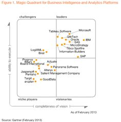 2013 Gartner Magic Quadrant for Business Intelligence and Analytics large