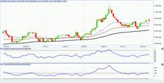 Crude oil predictions for 10-14 March 2014 | Dalal street winners