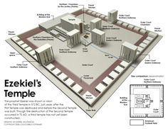 the chiefcornerstone jesus christ gods kingdom forever   DrIBEX Ideas / Ezekiel's Temple (2)