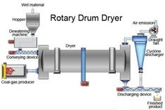 You may think that when it comes to dryers, specifically commercial dryers for industries such as chemical, wood, pharmaceutical, mining, food, agriculture, etc., you only face the brand or maker issue. In reality, you must select a proper dryer depending on factors such as size, capacity, estimated hours of operation, quality, intended drying product, etc. And with different types of commercial dryers existing in the market today, knowing which one works best for you may be a daunting task…