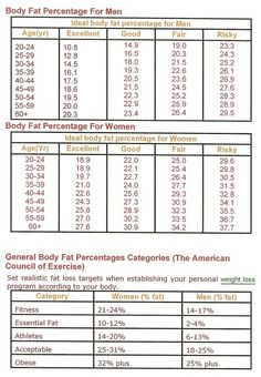 Body Fat Percentage Chart For Women Are You Lean Slim Fit