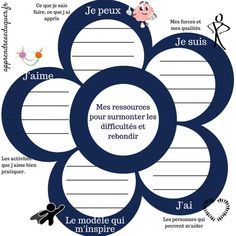 French Teaching Resources, Teaching French, Educational Psychology, Behavioral Psychology, Developmental Psychology, Education Positive, Communication Positive, Brain Gym, Positive Attitude