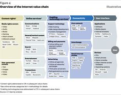 overview of the internet value chain