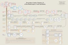 Chapter 13 Bankruptcy Process