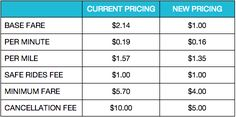 """Uber Denver: """"Prices will be reduced by for both riders and drivers"""" Sidecar, Uber, Denver"""
