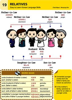 Korean: Relatives - In Korean, all the relatives titles are so much more complicated!