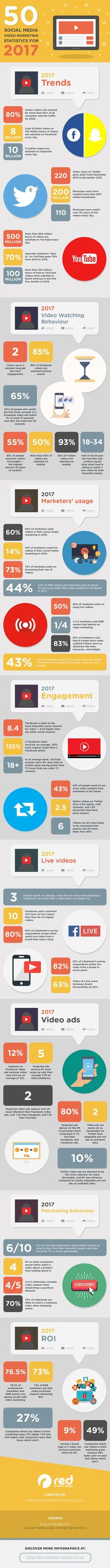 50 Social Media Video Marketing Stats for 2017    Are you considering adding video to your 2017 social media marketing mix? Need some background stats and facts to help form your strategy?    We share the key info you need to know in this infographic.