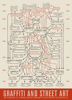 Feral Diagram - Les origines du Graffiti et du Street Art en 1 Infographie
