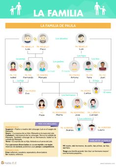 Common Spanish Words, Teach Me Spanish, Ap Spanish, Spanish Language Learning, Spanish Teacher, Spanish Lessons, Spanish Classroom Activities, Learning Activities, Learning Websites