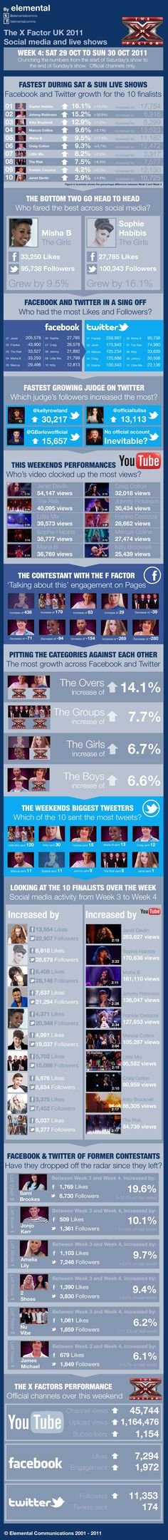 X Factor social media infographic for Week 4
