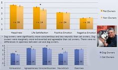 Owners of dogs are less neurotic and happier that cat owners #DailyMail