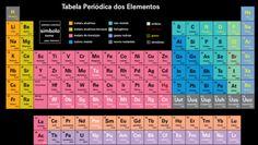nova tabela periodica novos elementos 2016