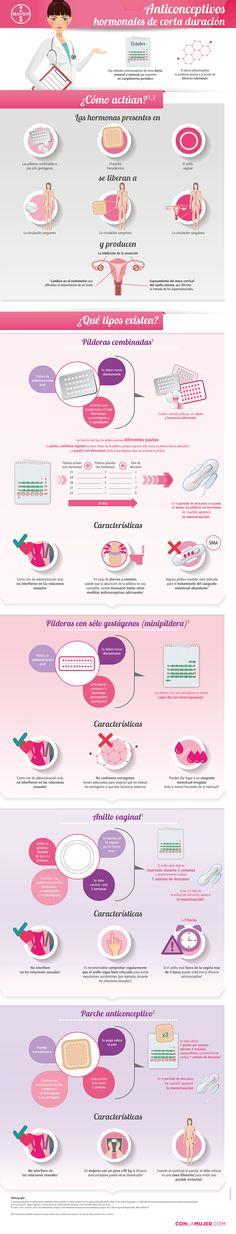 Infografía sobre métodos anticonceptivos de corta duración