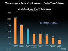 Messaging and Social Are Growning 2x Faster Than All Apps @BusinessInsider The Future Of The Mobile Industry