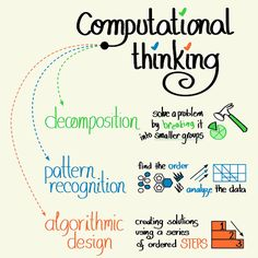 Computational Thinking and Coding - Definition Computer Class, Computer Programming, Computer Science, Computer Coding, Science Education, Data Science, Science Resources, Computing Display, Visual Note Taking